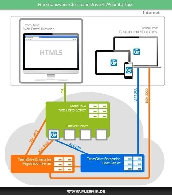Dropbox Alternative TeamDrive 4 - Funktionsweise des Webinterfaces